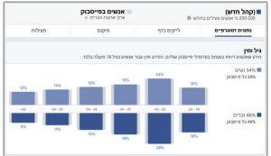 הגדרת קהלים בפייסבוק