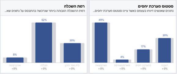 איך נגדיר קהלים בצורה נכונה בקמפיין פייסבוק?