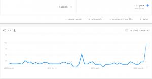 מגמות ופופולריות ביטויים בגוגל