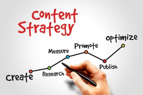 תכנית עבודת תוכן כחלק בלתי נפרד מתהליך השיווק של העסק